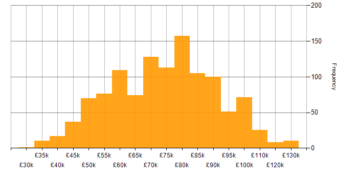 Salary histogram for Data Engineer in London