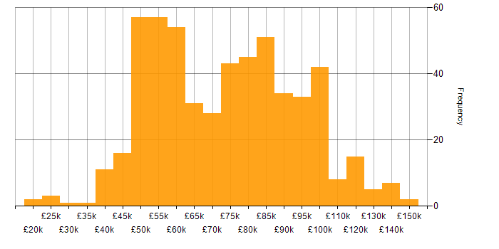 Salary histogram for Data Governance in London