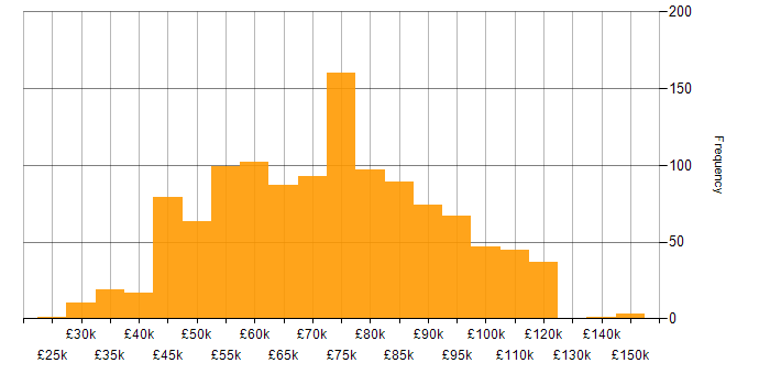 Salary histogram for Data Lake in the UK