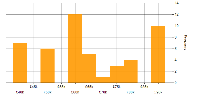 Salary histogram for Data Management in Hampshire