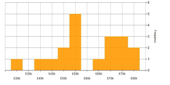 Salary histogram for Data Manager in the Midlands