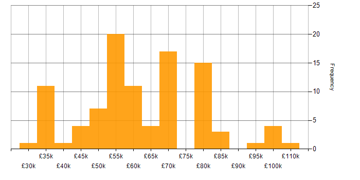 Salary histogram for Data Mining in London