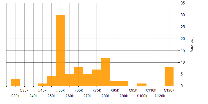 Salary histogram for Data Munging in England