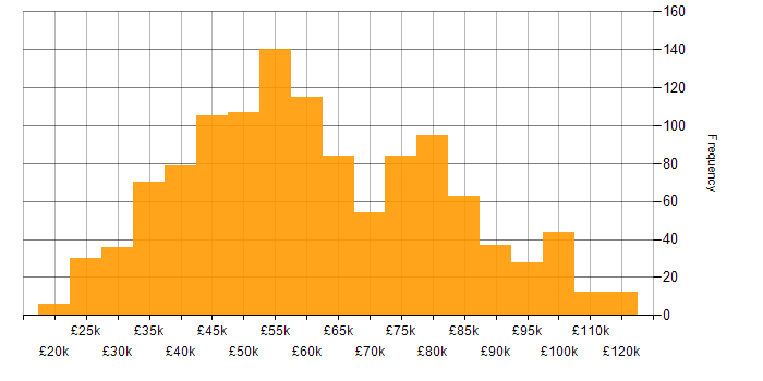 Salary histogram for Data Quality in the UK