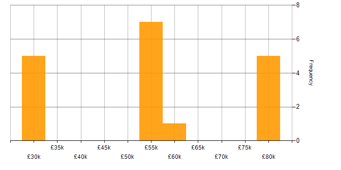 Salary histogram for Data Science in Glasgow