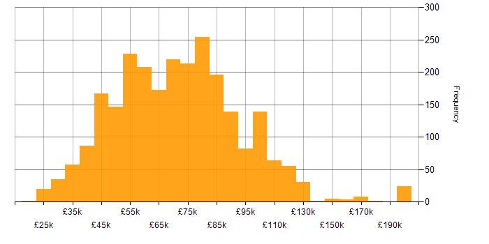 Salary histogram for Data Science in the UK