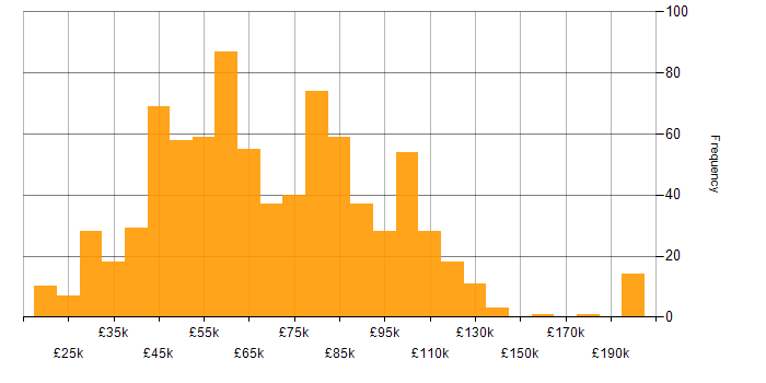 Salary histogram for Data Structures in England