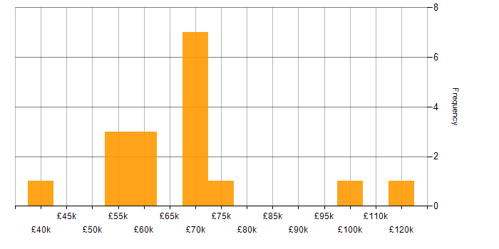 Salary histogram for Databricks in Yorkshire