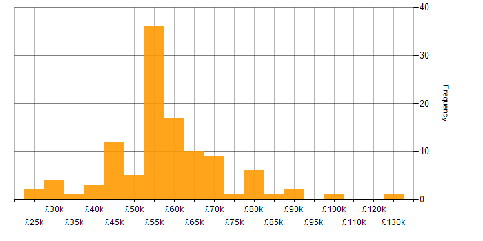 Salary histogram for DB2 in the UK excluding London