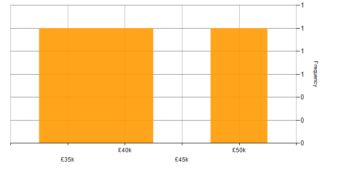 Salary histogram for Defect Management in West Yorkshire