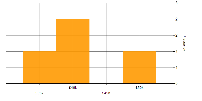 Salary histogram for Defect Management in Yorkshire
