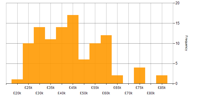 Salary histogram for Degree in Cambridgeshire
