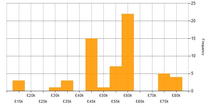 Salary histogram for Degree in Guildford