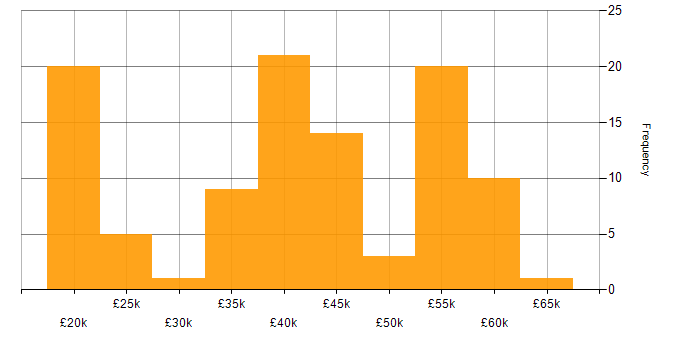 Salary histogram for Degree in Leicestershire