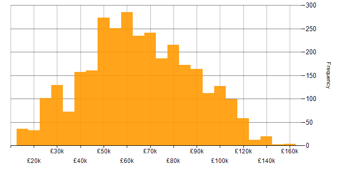 Salary histogram for Degree in London