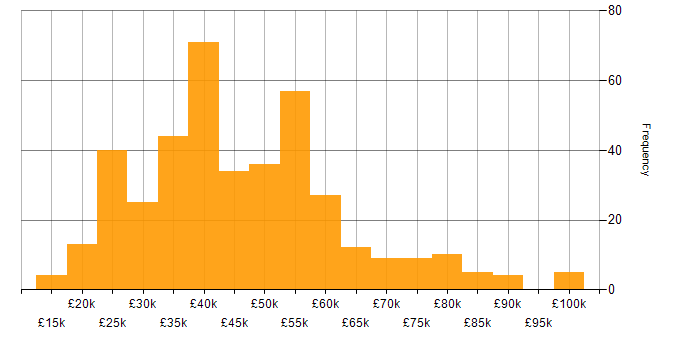 Salary histogram for Degree in the North West