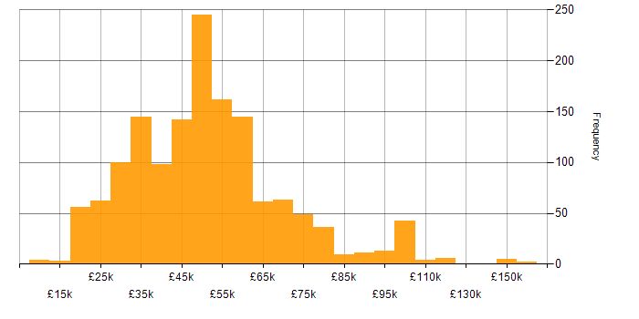 Salary histogram for Degree in the South East