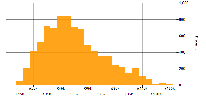 Salary histogram for Degree in the UK