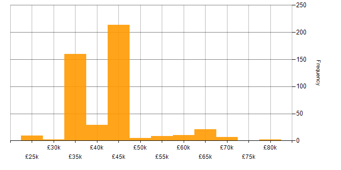 Salary histogram for Degree in Warwickshire