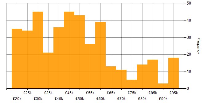 Salary histogram for Dell in England