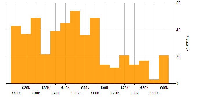 Salary histogram for Dell in the UK