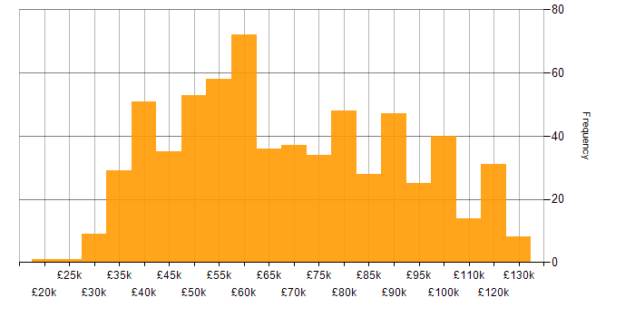 Salary histogram for Deployment Automation in the UK