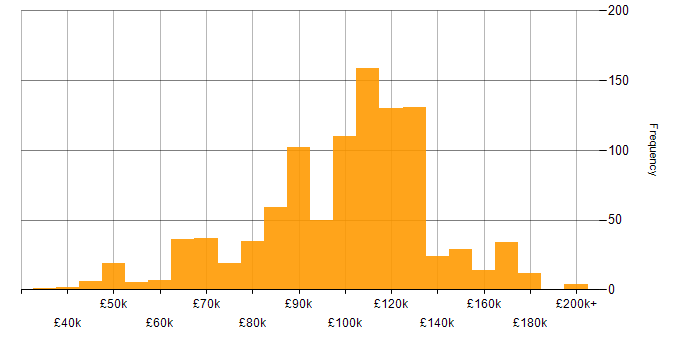 Salary histogram for Derivative in London