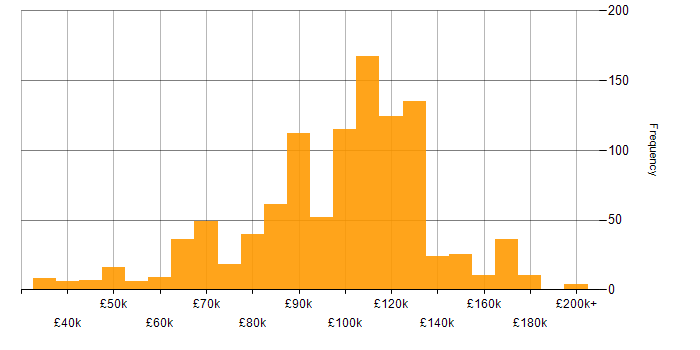 Salary histogram for Derivative in the UK