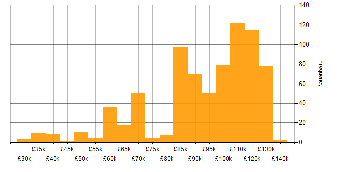 Salary histogram for Developer/Software Engineer in England