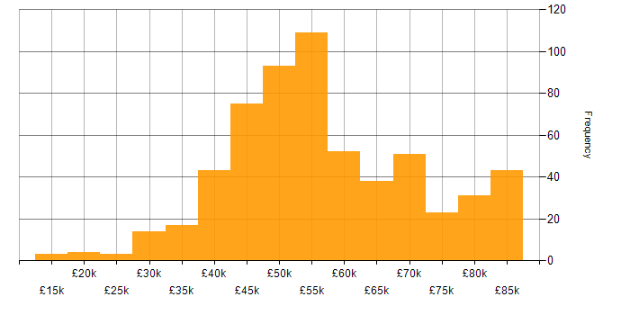 Salary histogram for Developer in Birmingham