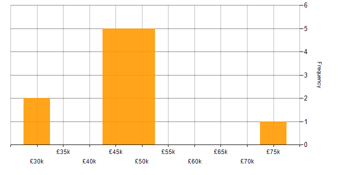 Salary histogram for Developer in Chester