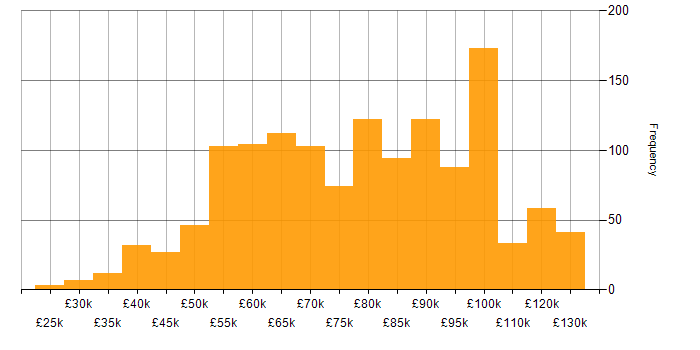 Salary histogram for Developer in the City of London