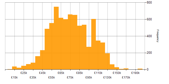 Salary histogram for Developer in London