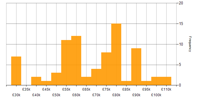 Salary histogram for DevOps in Cambridge