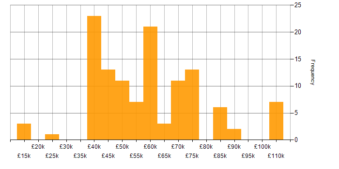 Salary histogram for DevOps in the North East