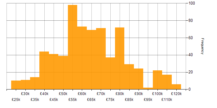 Salary histogram for DevOps in Yorkshire