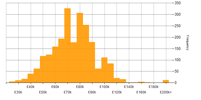 Salary histogram for DevOps Engineer in England