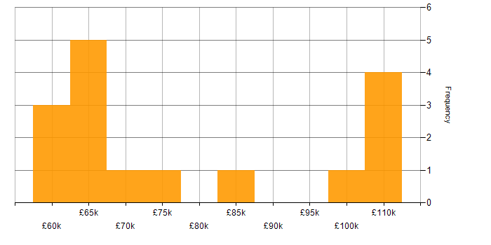 Salary histogram for DevOps Engineer in Hertfordshire