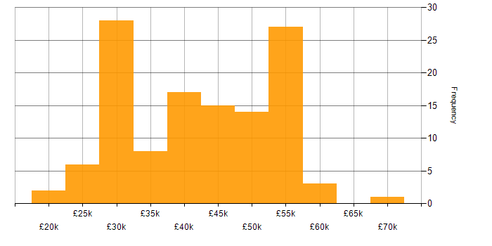 Salary histogram for DHCP in the East of England