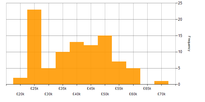 Salary histogram for DHCP in Manchester