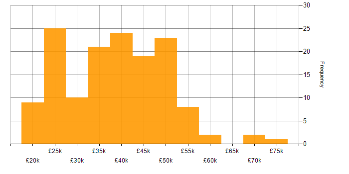 Salary histogram for DHCP in the North West