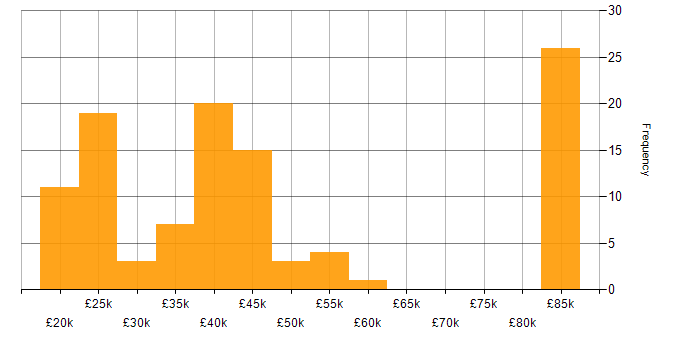 Salary histogram for DHCP in Yorkshire