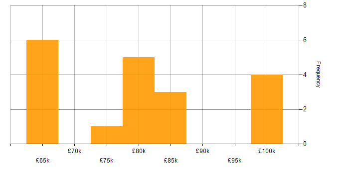 Salary histogram for Digital Currency in the UK