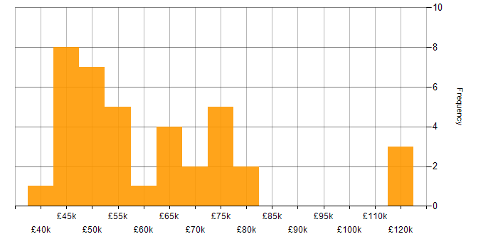 Salary histogram for Digital Economy in the UK