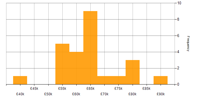 Salary histogram for Digital Transformation Programme in Birmingham