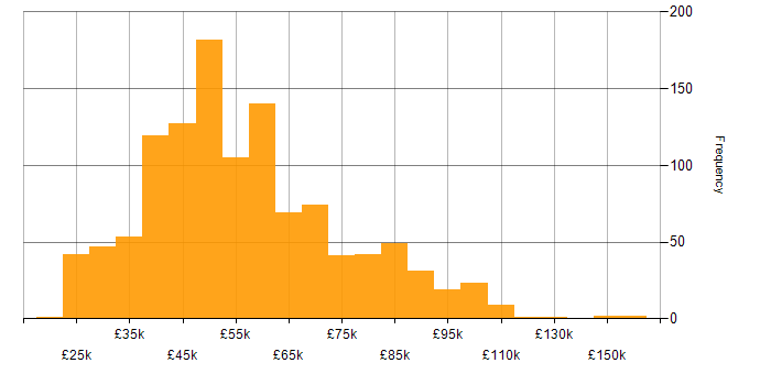 Salary histogram for Disaster Recovery in the UK