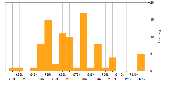 Salary histogram for Distributed Denial-of-Service in the UK