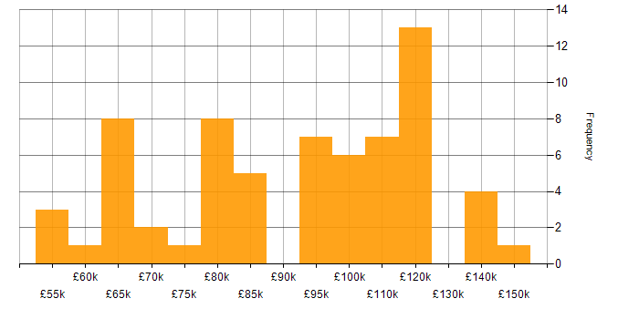 Salary histogram for Distributed Ledger in England