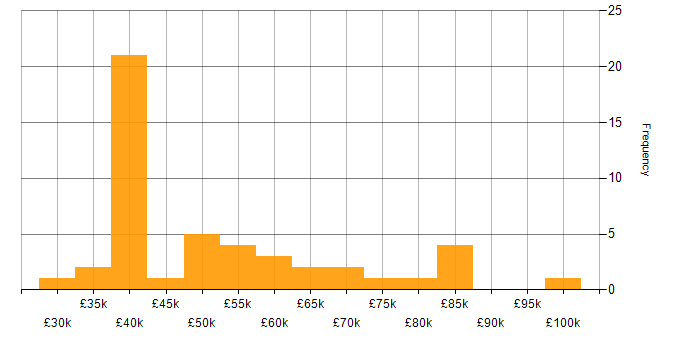 Salary histogram for DMZ in the UK
