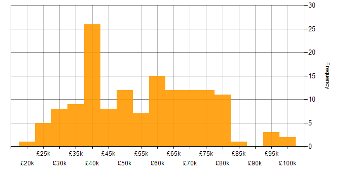 Salary histogram for DNS in Central London